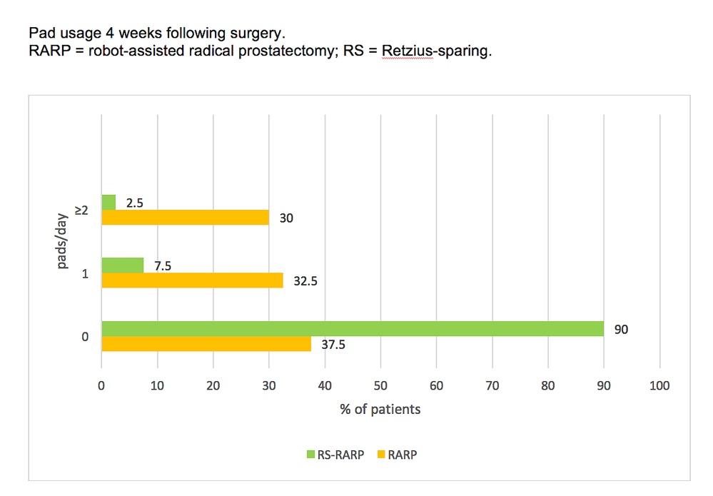 Retzius-sparing prostatectomy outcome graph